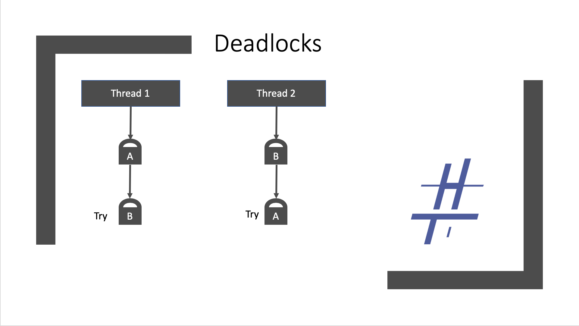 Asynchronous Programming issues: Deadlock