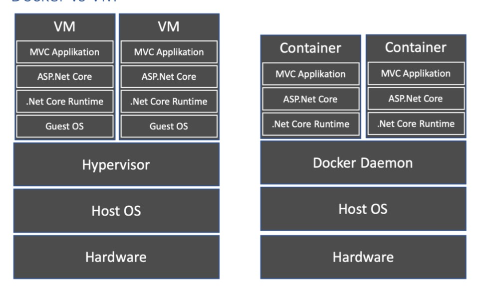 docker-vs-vm-software-stack